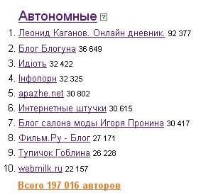 Рейтинг Яндекса