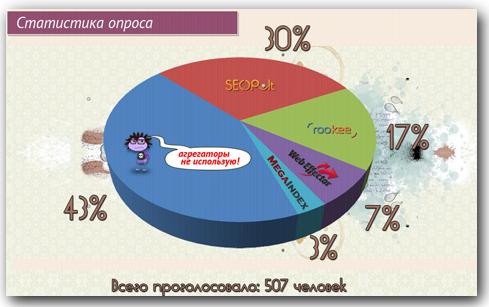 статистика опроса